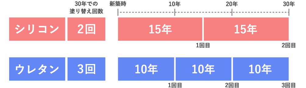 外壁塗装の塗料の耐用年数比較表
