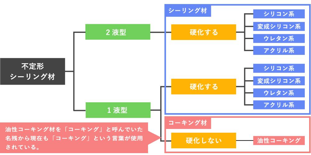 シーリング材の分類