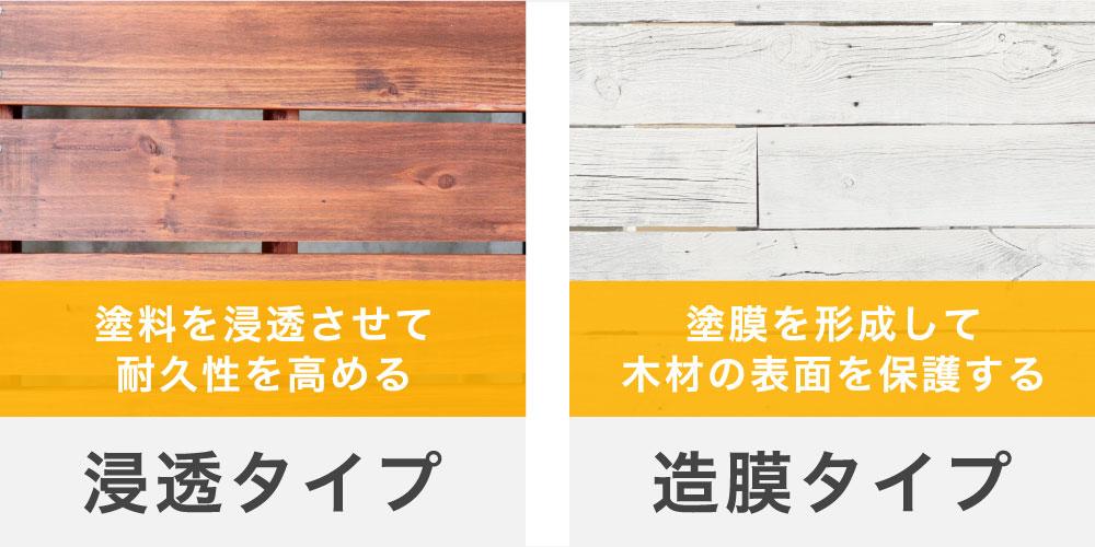 ウッドデッキの塗料の種類