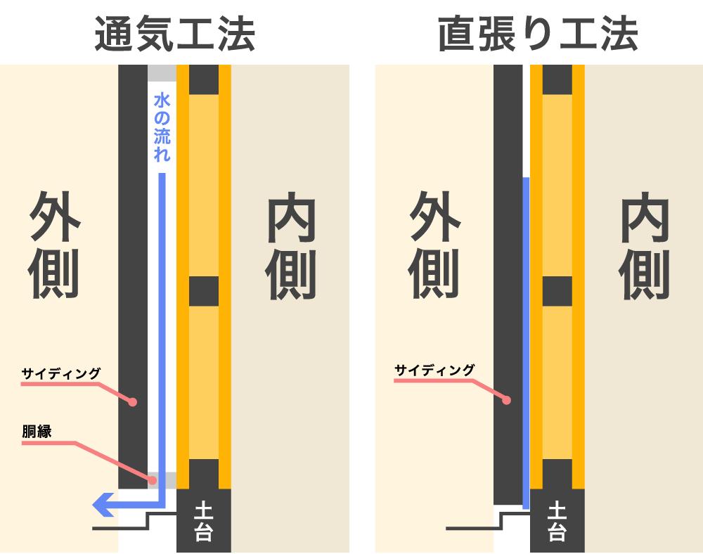 通気工法と直張り工法