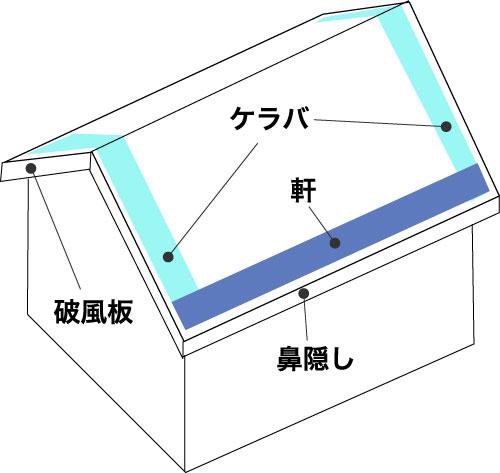 屋根の部位の名称